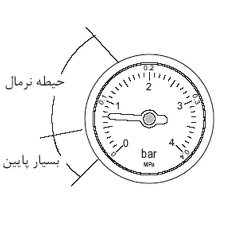 روش رفع افت فشار در پکیج دیواری و رادیاتور