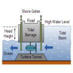 تولید الکتریسیته با استفاده از انرژی جزر و مد
