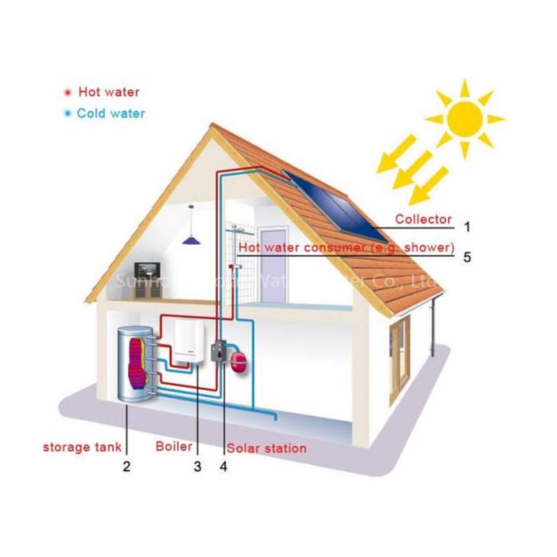 ابگرمکن خورشیدی-تیک سرویس