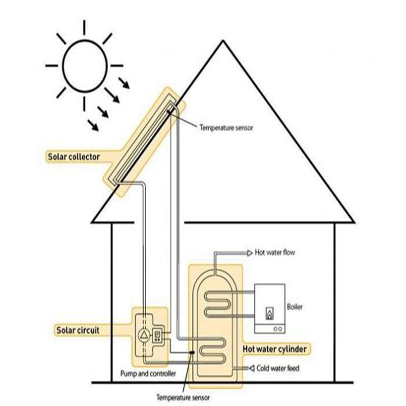 سیستم تهویه مطبوع خورشیدی-تیک سرویس