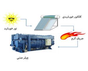سیستم سرمایش خورشیدی جذبی-تیک سرویس