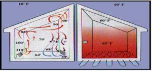 سیستم گرمایش از کف-تیک سرویس