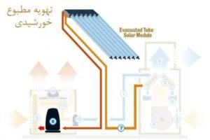 تهویه مطبوع خورشیدی-تیک سرویس