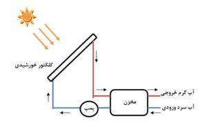 سیستم سرمایش خورشیدی-تیک سرویس