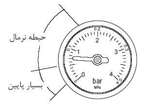 فشار استاندارد پکیج
