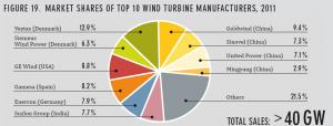 ده کشور برتر در زمینه تولید انرژی بادی