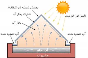 آب شیرین کن خورشیدی 1