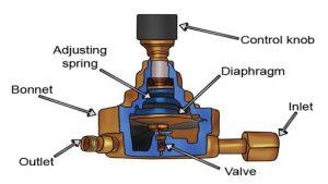اجزا رگلاتور گاز