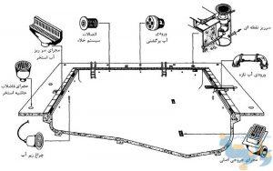 استاندارد های طراحی استخر 1
