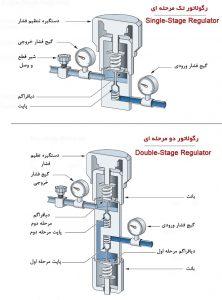 رگلاتور تک و دو مرحله ای