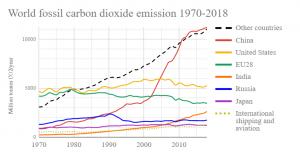 پیمان پاریس و نقش چین و آمریکا در انتشار گاز دی اکسید کربن 4